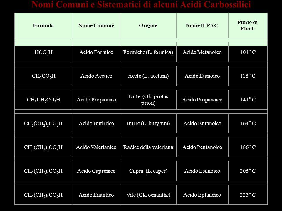 Nomi Comuni e Sistematici di alcuni Acidi Carbossilici FormulaNome ComuneOrigineNome IUPAC Punto di Eboll. HCO 2 H Acido Formico Formiche (L. formica)