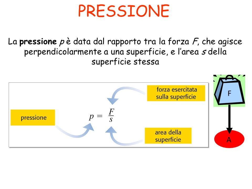 Nota la pressione totale e la composizione di una miscela di gas le pressioni parziali sono da cui La somma di tutte le frazioni molari dei componenti di una miscela è 1