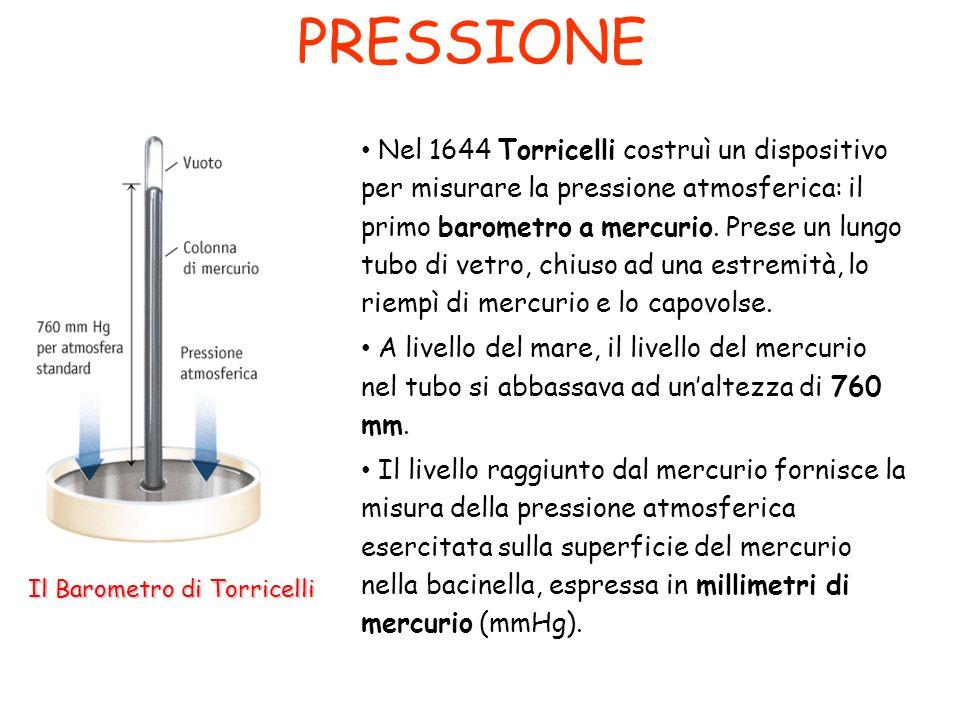 PRESSIONE Questa pressione è stata assunta come unità di misura della pressione e prende il nome di atmosfera (atm) Il suo sottomultiplo è la pressione di un mm di mercurio (mmHg) Questo è detto anche torr (in onore di Torricelli) 1atm = 760mmHg = 760torr