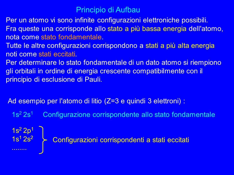 Principio di Aufbau Per un atomo vi sono infinite configurazioni elettroniche possibili. Fra queste una corrisponde allo stato a più bassa energia del