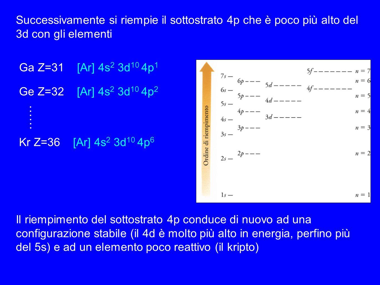 Successivamente si riempie il sottostrato 4p che è poco più alto del 3d con gli elementi Ga Z=31 [Ar] 4s 2 3d 10 4p 1 Ge Z=32 [Ar] 4s 2 3d 10 4p 2 ……