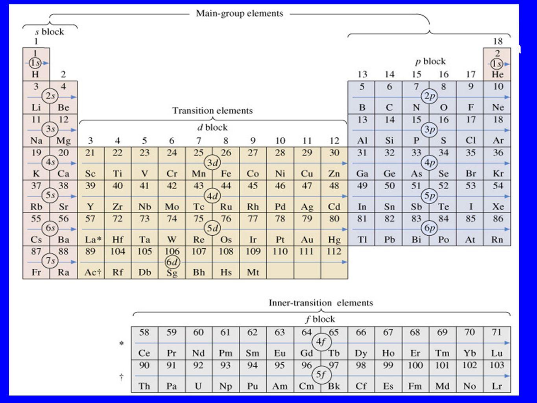 Allinterno di un periodo lenergia di prima ionizzazione aumenta con il numero atomico: essa è quindi minima per i metalli alcalini e massima per i gas