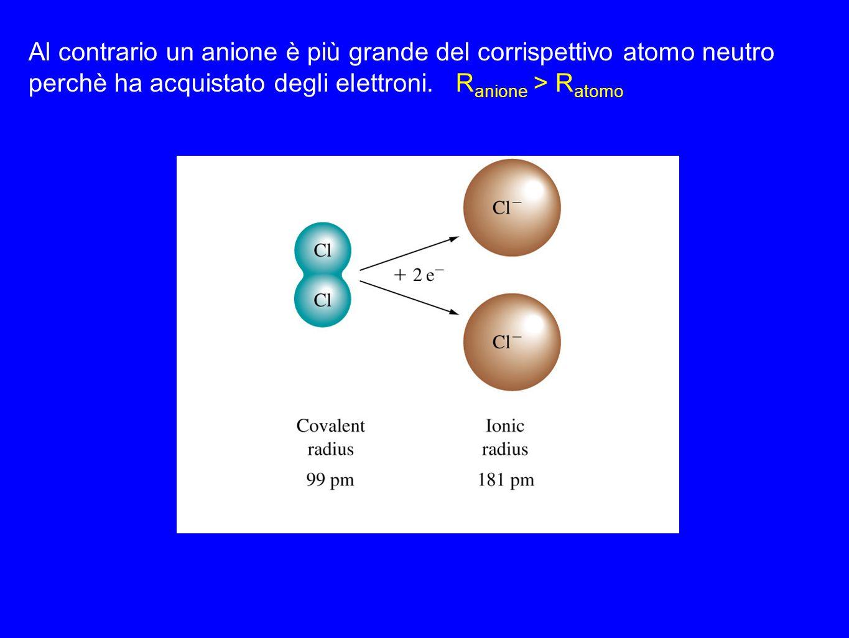 Al contrario un anione è più grande del corrispettivo atomo neutro perchè ha acquistato degli elettroni. R anione > R atomo