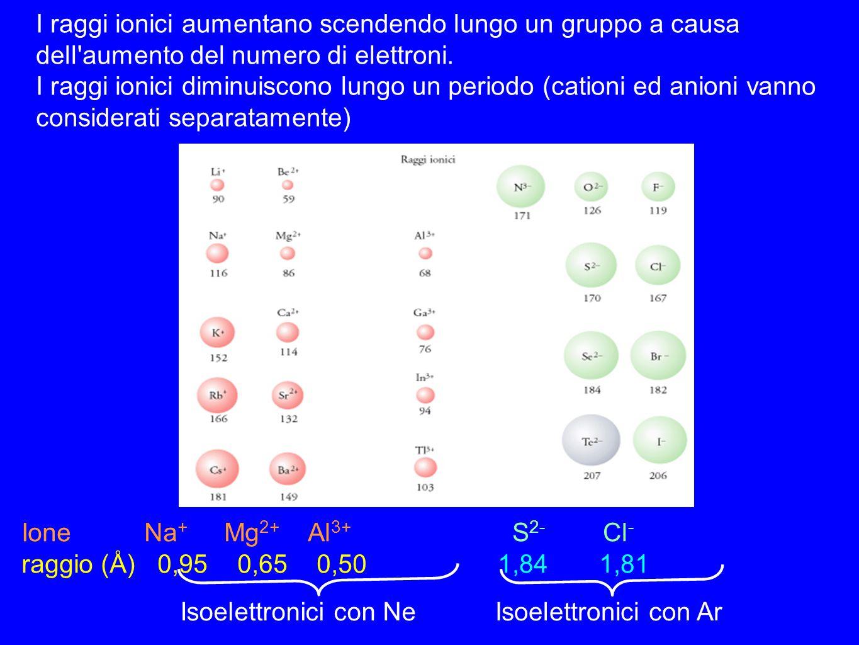 I raggi ionici aumentano scendendo lungo un gruppo a causa dell'aumento del numero di elettroni. I raggi ionici diminuiscono lungo un periodo (cationi