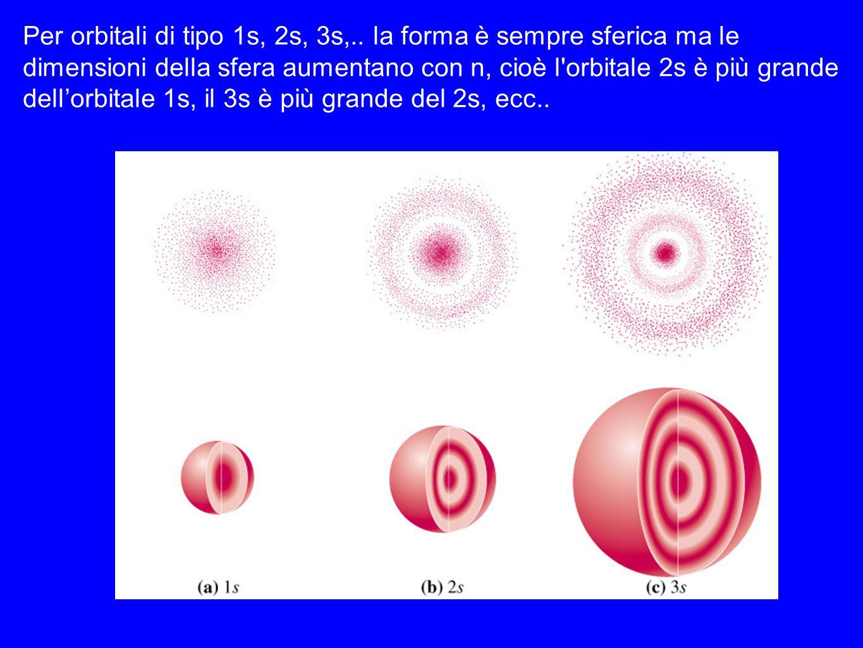 Per orbitali di tipo 1s, 2s, 3s,.. la forma è sempre sferica ma le dimensioni della sfera aumentano con n, cioè l'orbitale 2s è più grande dellorbital