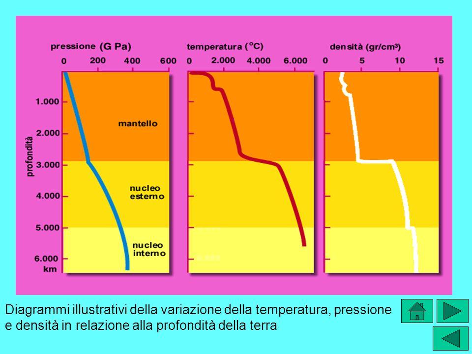 Diagrammi illustrativi della variazione della temperatura, pressione e densità in relazione alla profondità della terra