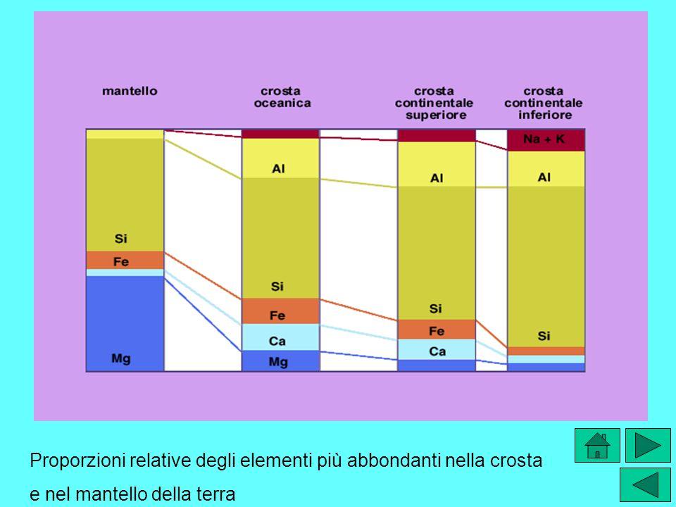 Proporzioni relative degli elementi più abbondanti nella crosta e nel mantello della terra