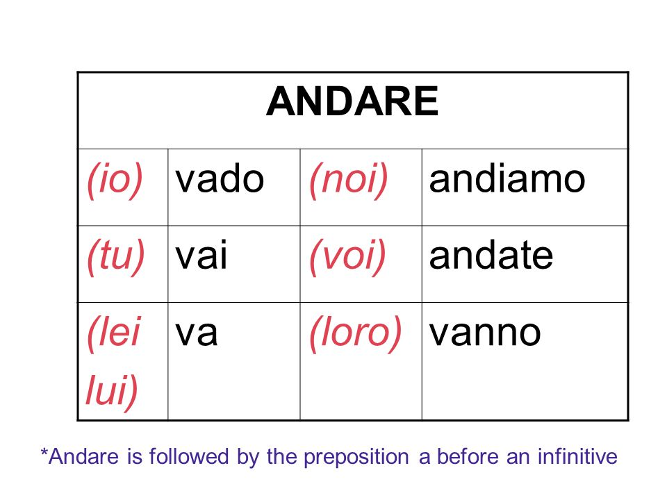 ANDARE (io)vado(noi)andiamo (tu)vai(voi)andate (lei lui) va(loro)vanno *Andare is followed by the preposition a before an infinitive