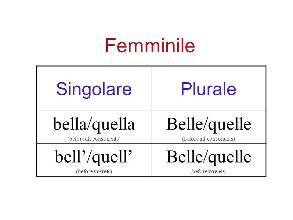 SingolarePlurale bella/quella (before all consonents) Belle/quelle (before all consonants) bell/quell (before vowels) Belle/quelle (before vowels) Femminile
