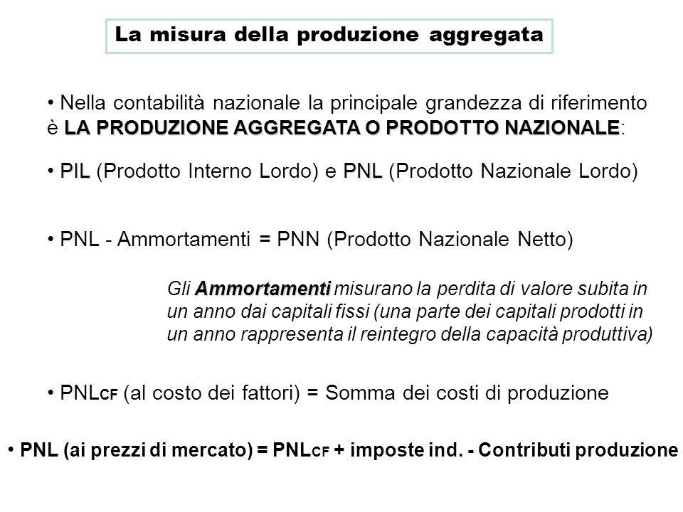 La misura della produzione aggregata LA PRODUZIONE AGGREGATA O PRODOTTO NAZIONALE Nella contabilità nazionale la principale grandezza di riferimento è
