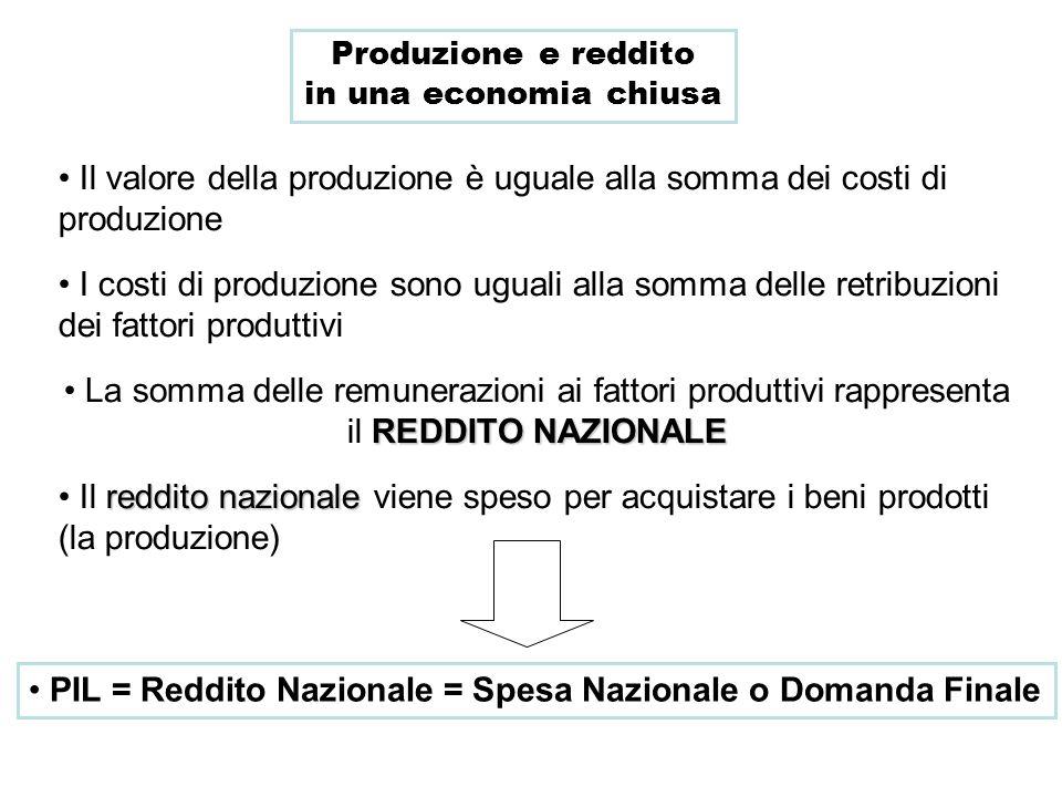 Produzione e reddito in una economia chiusa Il valore della produzione è uguale alla somma dei costi di produzione I costi di produzione sono uguali a