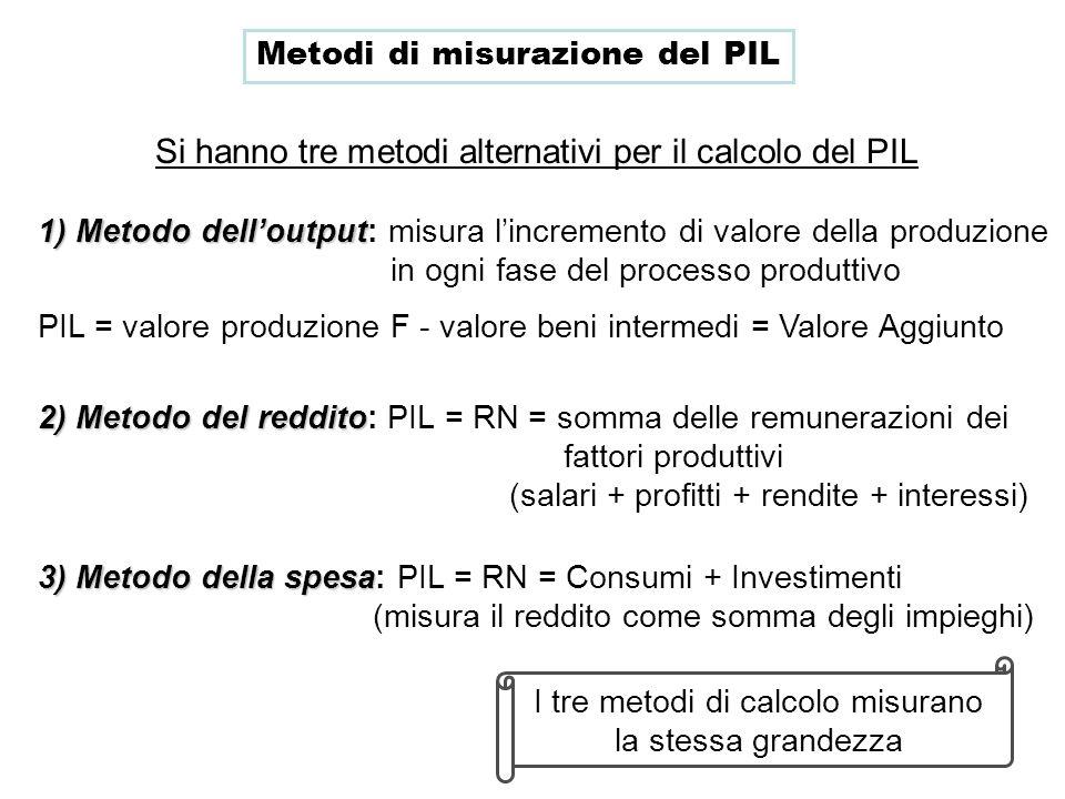 Metodi di misurazione del PIL Si hanno tre metodi alternativi per il calcolo del PIL 1) Metodo delloutput 1) Metodo delloutput: misura lincremento di