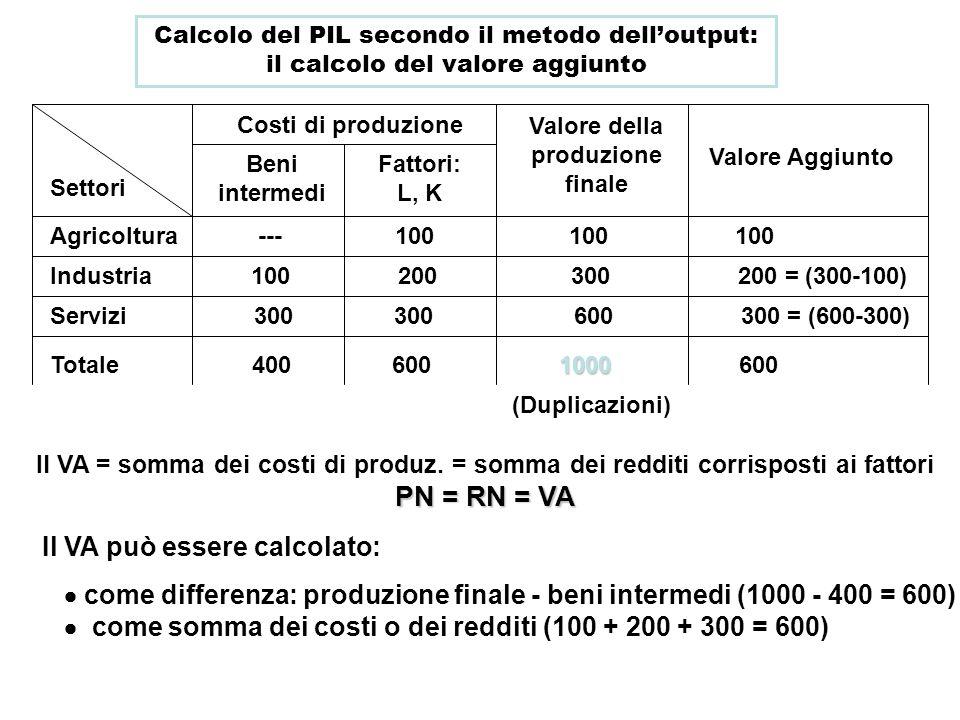 Calcolo del PIL secondo il metodo delloutput: il calcolo del valore aggiunto Costi di produzione Valore della produzione finale Valore Aggiunto Agrico