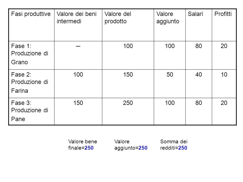 Fasi produttiveValore dei beni intermedi Valore del prodotto Valore aggiunto SalariProfitti Fase 1: Produzione di Grano 100 8020 Fase 2: Produzione di