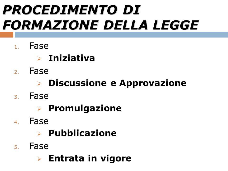 PROCEDIMENTO DI FORMAZIONE DELLA LEGGE 1. Fase Iniziativa 2. Fase Discussione e Approvazione 3. Fase Promulgazione 4. Fase Pubblicazione 5. Fase Entra