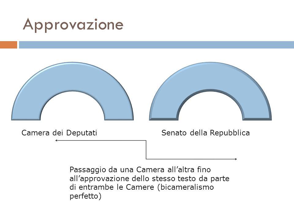 Approvazione Camera dei DeputatiSenato della Repubblica Passaggio da una Camera allaltra fino allapprovazione dello stesso testo da parte di entrambe
