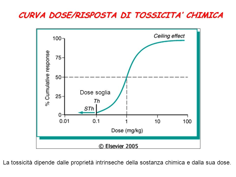 CURVA DOSE/RISPOSTA DI TOSSICITA CHIMICA La tossicità dipende dalle proprietà intrinseche della sostanza chimica e dalla sua dose.