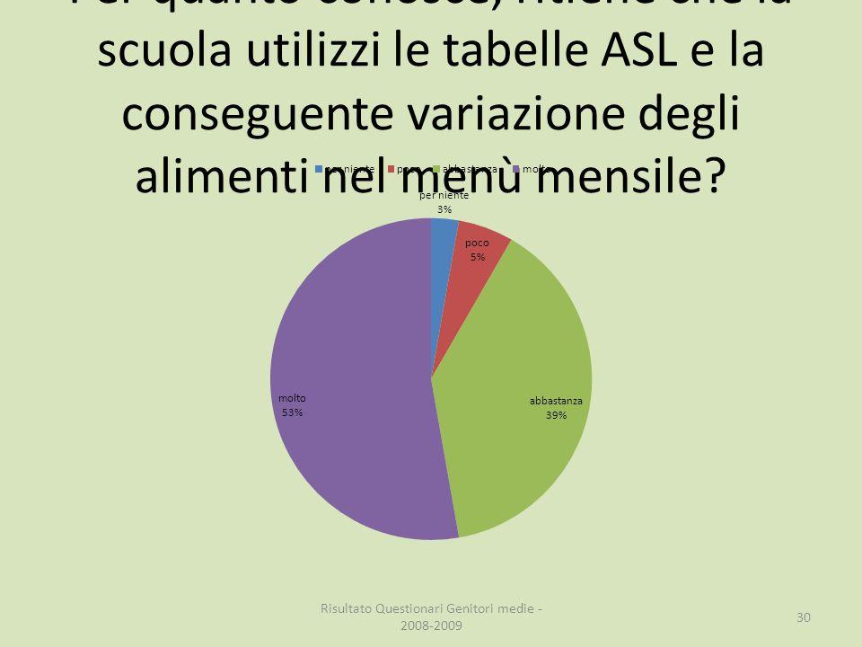 Per quanto conosce, ritiene che la scuola utilizzi le tabelle ASL e la conseguente variazione degli alimenti nel menù mensile.