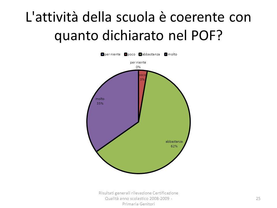 L attività della scuola è coerente con quanto dichiarato nel POF.