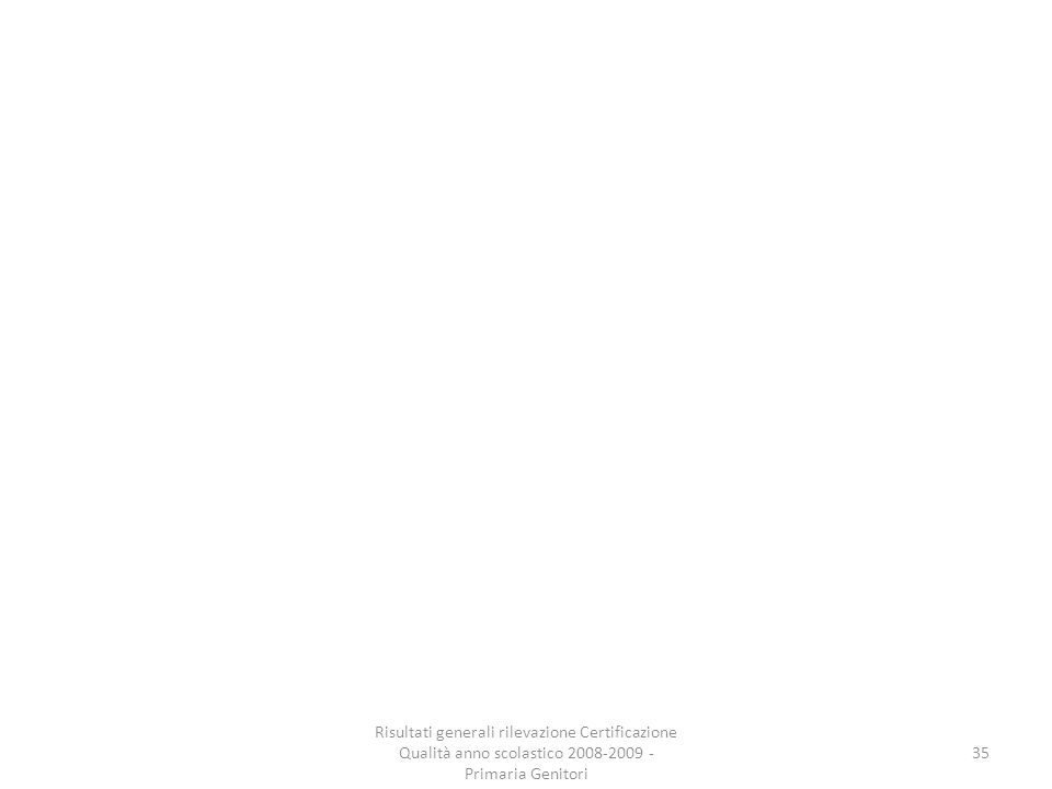 35 Risultati generali rilevazione Certificazione Qualità anno scolastico 2008-2009 - Primaria Genitori