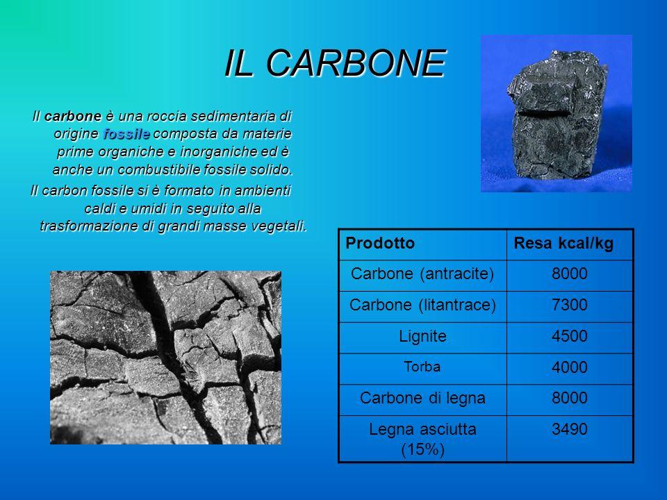 IL CARBONE Il carbone è una roccia sedimentaria di origine fossile composta da materie prime organiche e inorganiche ed è anche un combustibile fossil