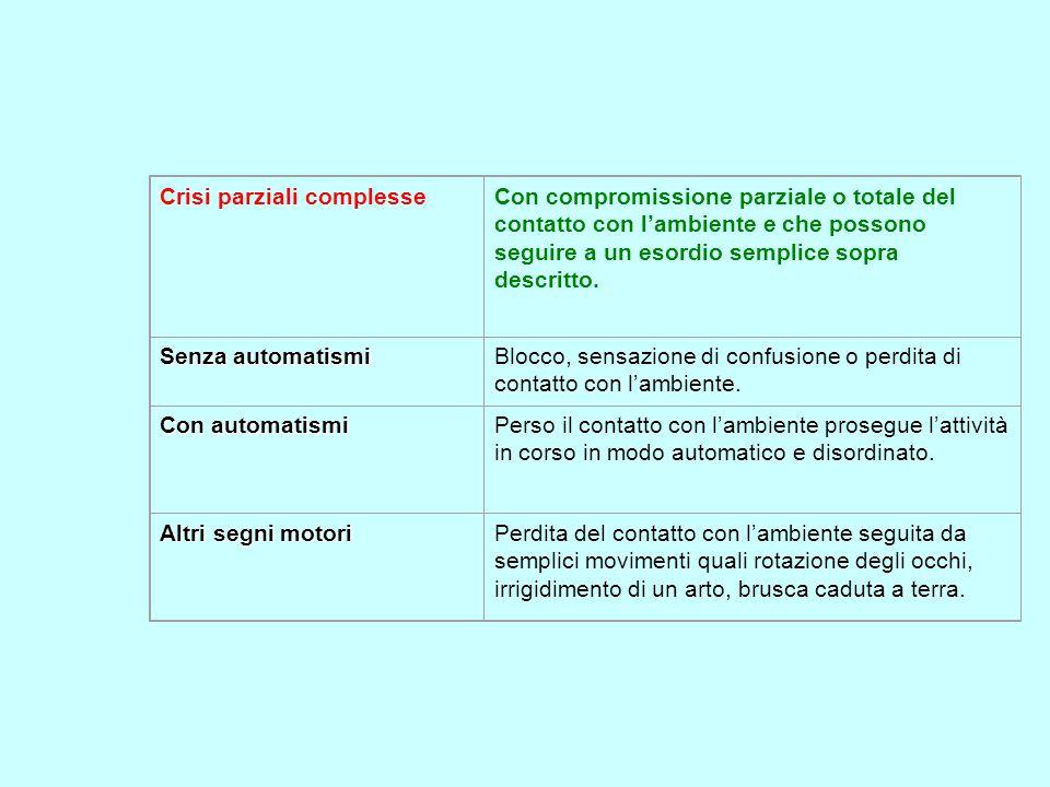 Crisi parziali complesseCon compromissione parziale o totale del contatto con lambiente e che possono seguire a un esordio semplice sopra descritto. S