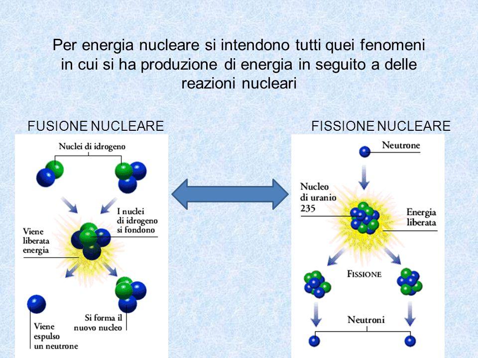 Per energia nucleare si intendono tutti quei fenomeni in cui si ha produzione di energia in seguito a delle reazioni nucleari FUSIONE NUCLEAREFISSIONE