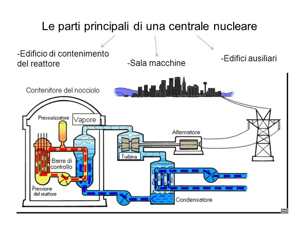 Le parti principali di una centrale nucleare -Edificio di contenimento del reattore -Sala macchine -Edifici ausiliari
