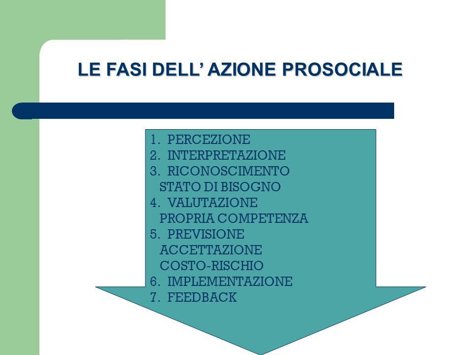 1.PERCEZIONE 2.INTERPRETAZIONE 3.RICONOSCIMENTO STATO DI BISOGNO 4.VALUTAZIONE PROPRIA COMPETENZA 5.PREVISIONE ACCETTAZIONE COSTO-RISCHIO 6.IMPLEMENTAZIONE 7.FEEDBACK LE FASI DELL AZIONE PROSOCIALE