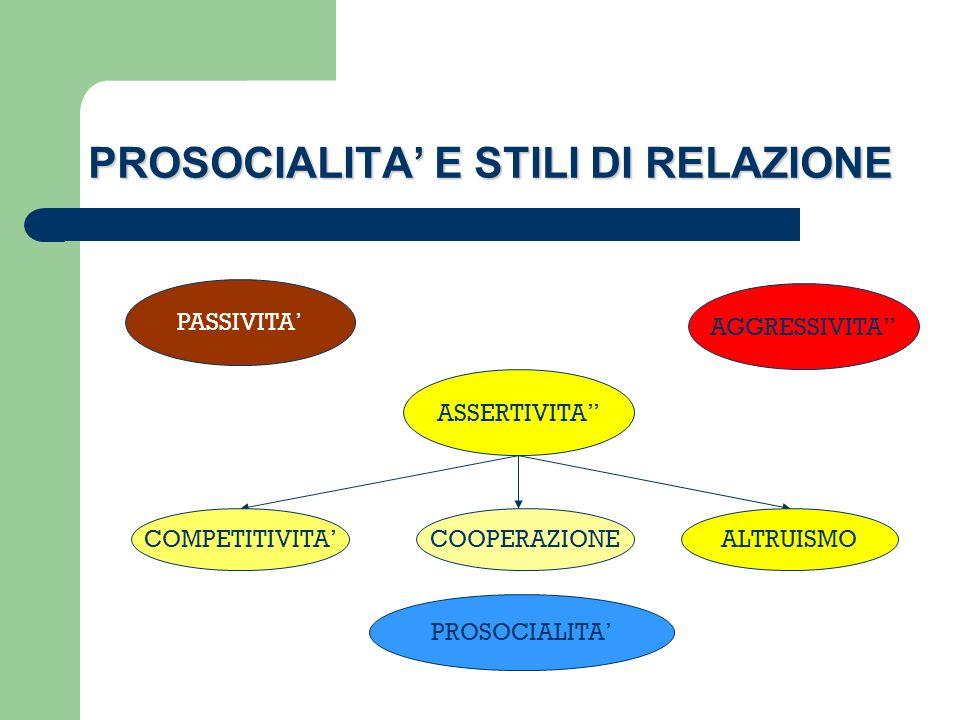 PROSOCIALITA E STILI DI RELAZIONE PASSIVITA AGGRESSIVITA ASSERTIVITA COMPETITIVITA COOPERAZIONEALTRUISMO PROSOCIALITA