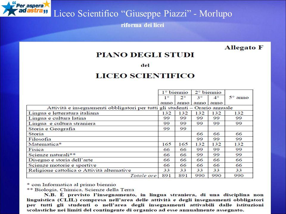 Liceo Scientifico Giuseppe Piazzi - Morlupo riforma dei licei