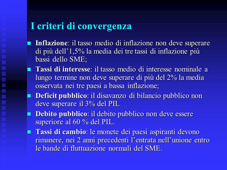 I criteri di convergenza Inflazione: il tasso medio di inflazione non deve superare di più dell1,5% la media dei tre tassi di inflazione più bassi del