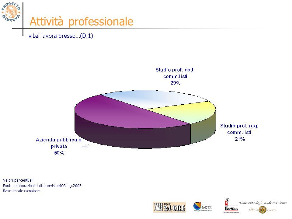 Attività professionale Lei lavora presso…(D.1) Valori percentuali Fonte: elaborazioni dati interviste MCG lug.2006 Base: totale campione