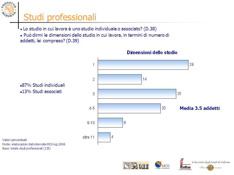 Studi professionali Valori percentuali Fonte: elaborazioni dati interviste MCG lug.2006 Base: totale studi professionali (135) Lo studio in cui lavora è uno studio individuale o associato.