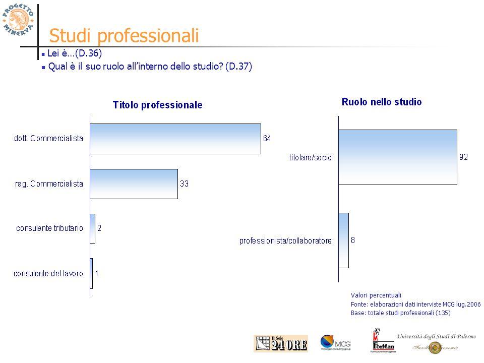 Studi professionali Valori percentuali Fonte: elaborazioni dati interviste MCG lug.2006 Base: totale studi professionali (135) Lei è…(D.36) Qual è il suo ruolo allinterno dello studio.