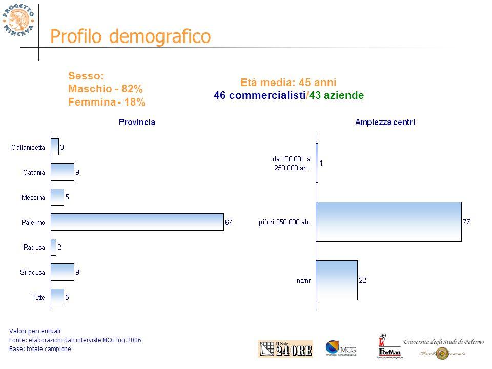 Profilo demografico Valori percentuali Fonte: elaborazioni dati interviste MCG lug.2006 Base: totale campione Sesso: Maschio - 82% Femmina- 18% Età media: 45 anni 46 commercialisti/43 aziende