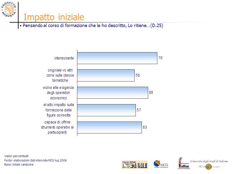 Impatto iniziale Valori percentuali Fonte: elaborazioni dati interviste MCG lug.2006 Base: totale campione Pensando al corso di formazione che le ho descritto, Lo ritiene…(D.25)