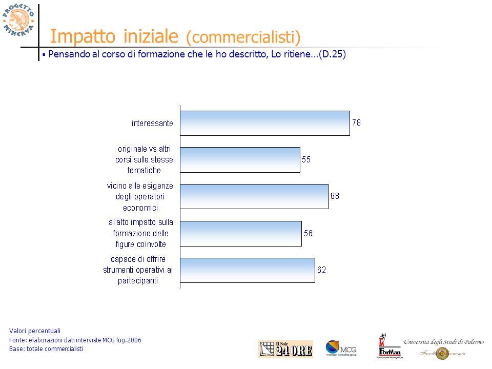 Impatto iniziale (commercialisti) Valori percentuali Fonte: elaborazioni dati interviste MCG lug.2006 Base: totale commercialisti Pensando al corso di formazione che le ho descritto, Lo ritiene…(D.25)