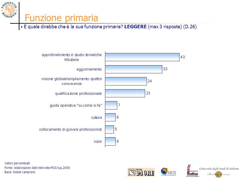 Funzione primaria Valori percentuali Fonte: elaborazioni dati interviste MCG lug.2006 Base: totale campione E quale direbbe che è la sua funzione primaria.