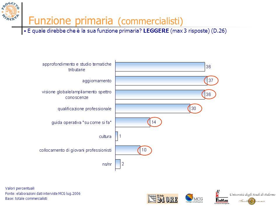 Funzione primaria (commercialisti) Valori percentuali Fonte: elaborazioni dati interviste MCG lug.2006 Base: totale commercialisti E quale direbbe che è la sua funzione primaria.
