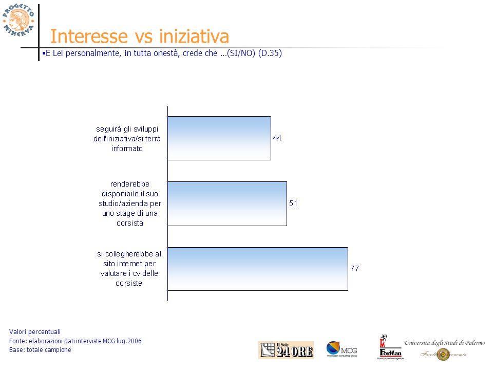 Interesse vs iniziativa Valori percentuali Fonte: elaborazioni dati interviste MCG lug.2006 Base: totale campione E Lei personalmente, in tutta onestà, crede che …(SI/NO) (D.35)