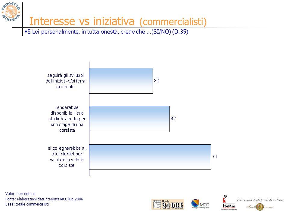 Interesse vs iniziativa (commercialisti) Valori percentuali Fonte: elaborazioni dati interviste MCG lug.2006 Base: totale commercialisti E Lei personalmente, in tutta onestà, crede che …(SI/NO) (D.35)