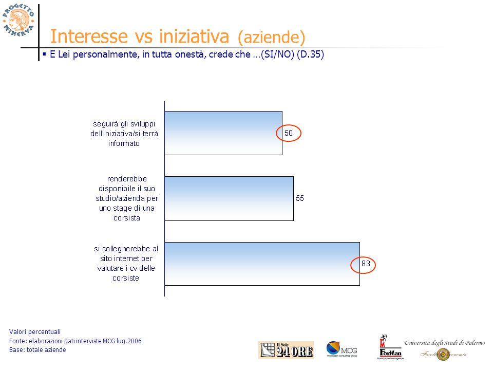 Interesse vs iniziativa (aziende) Valori percentuali Fonte: elaborazioni dati interviste MCG lug.2006 Base: totale aziende E Lei personalmente, in tutta onestà, crede che …(SI/NO) (D.35)