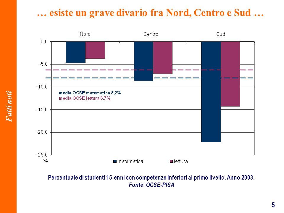 5 Percentuale di studenti 15-enni con competenze inferiori al primo livello.