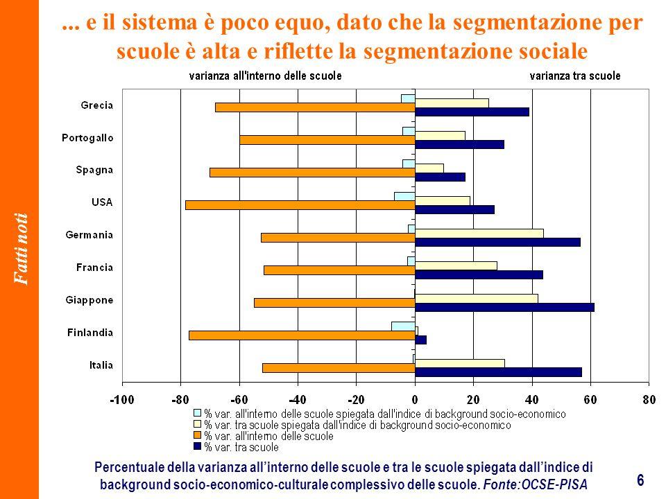 6... e il sistema è poco equo, dato che la segmentazione per scuole è alta e riflette la segmentazione sociale Fatti noti Percentuale della varianza a