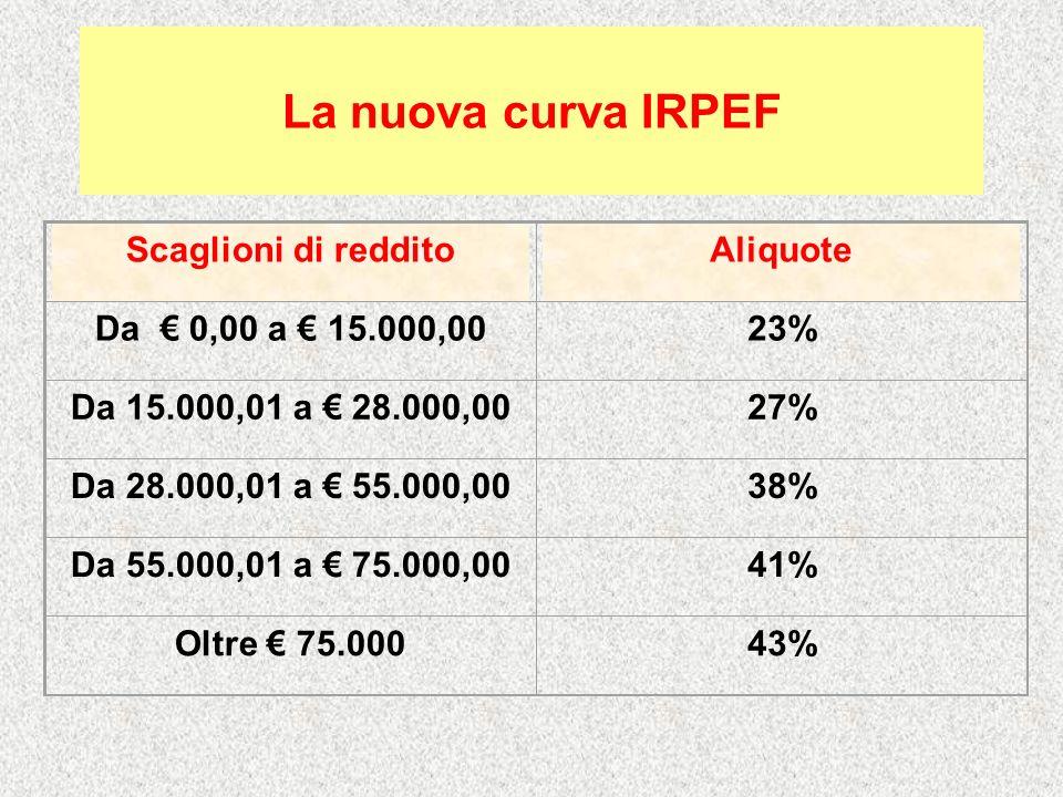 Confronto Aliquote 2006 con aliquote preposte per il 2007 RedditiAliquoteDifferenza (*) 20062007 Da 0,00 a 15.000,0023% - Da 15.000,01 a 26.000,0023%27%+ 4 Da 26.000,01 a 28.000,0033%27%- 6 Da 28.000,01 a 33.500,0033%38%+ 5 Da 33.500,01 a 55.00039%38%- 1 Da 55.000,01 a 75.000,0039%41%+ 2 Da 75.000,01 a 100000,0039%43%+ 4 Oltre 100.000,043% - (*) Complessivamente per i redditi fino a 100.000 +1,78%