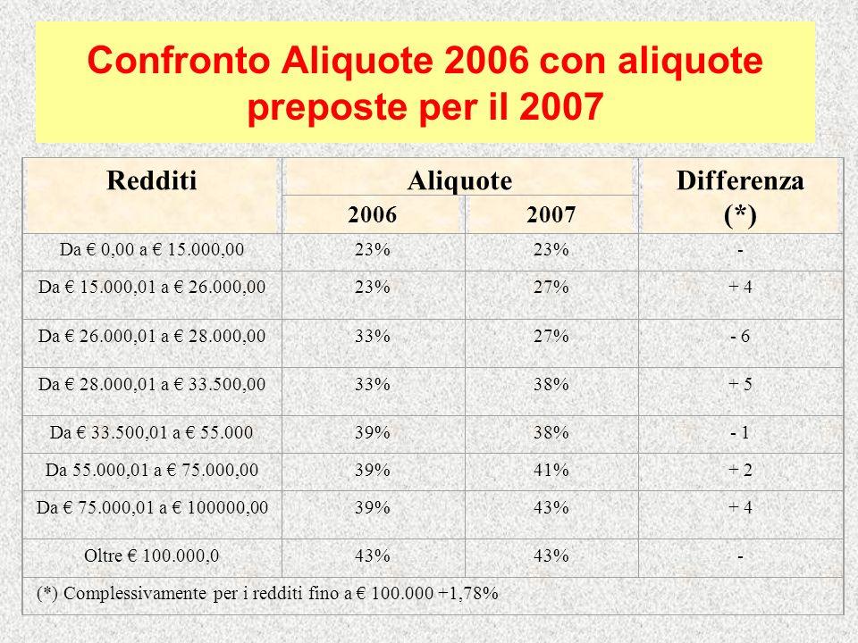 Finanziaria 2007: Cuneo fiscale IRAP (Commi 266-269): Sono regolamentati interventi finalizzati a ridurre il costo del lavoro, in particolare, attraverso la riscrittura dellart.