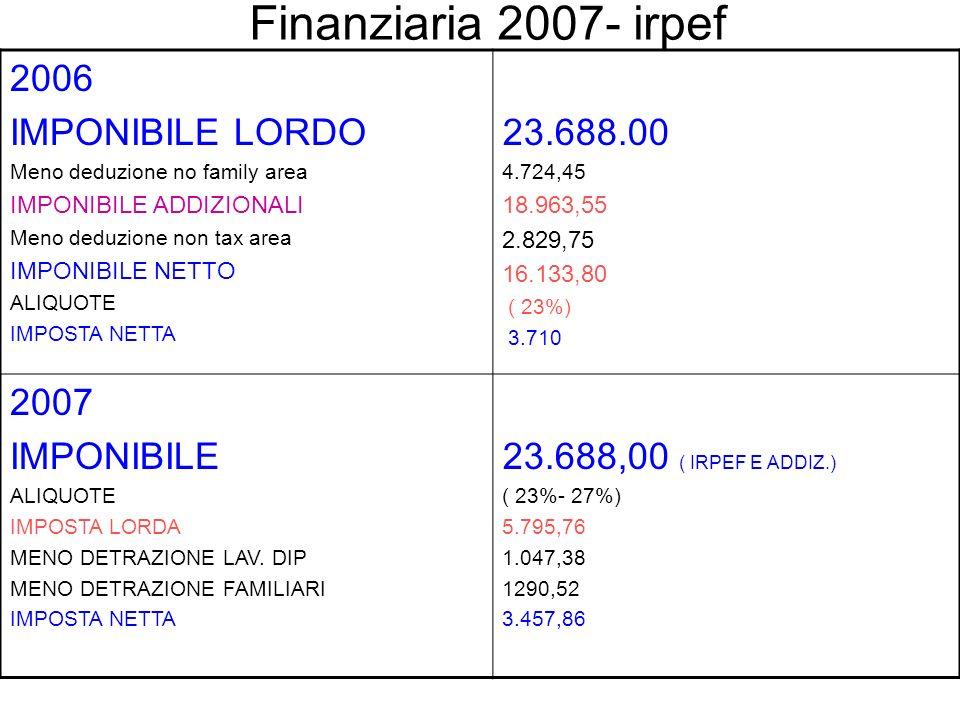 LA NUOVA IRPEF- scaglioni ed aliquote 23 % Fino a euro 26.000 33 % Oltre 26.000 e fino a euro 33.500 39 % Oltre 33.500 e fino a 100.000 euro 43 % Oltre 100.000 euro 23 % Fino a euro 15.000 27 % Oltre 15.000 e fino a euro 28.000 38 % Oltre 28.000 e fino a euro 55.000 41 % Oltre 55.000 e fino a euro 75.000 43 % Oltre euro 75.000 Dall1.1.2007 (art.