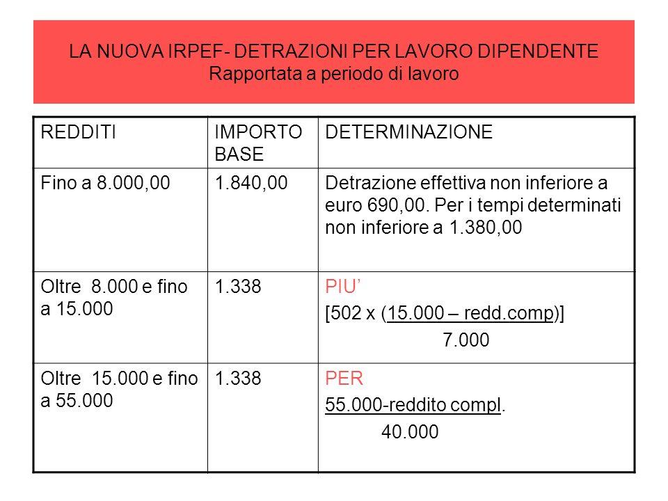 LA NUOVA IRPEF- DETRAZIONI PER LAVORO DIPENDENTE Rapportata a periodo di lavoro REDDITIIMPORTO BASE DETERMINAZIONE Fino a 8.000,001.840,00Detrazione e