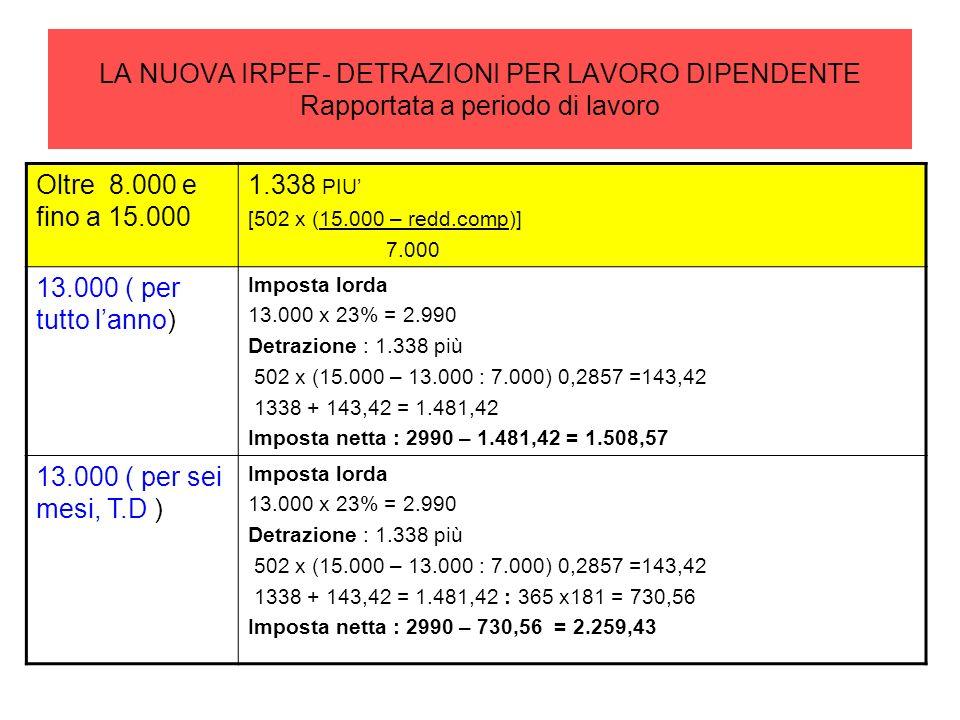 LA NUOVA IRPEF- DETRAZIONI PER LAVORO DIPENDENTE Rapportata a periodo di lavoro Oltre 8.000 e fino a 15.000 1.338 PIU [502 x (15.000 – redd.comp)] 7.0